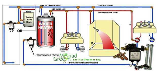 Hot Water Saving Systems: Recirculation, OnDemand